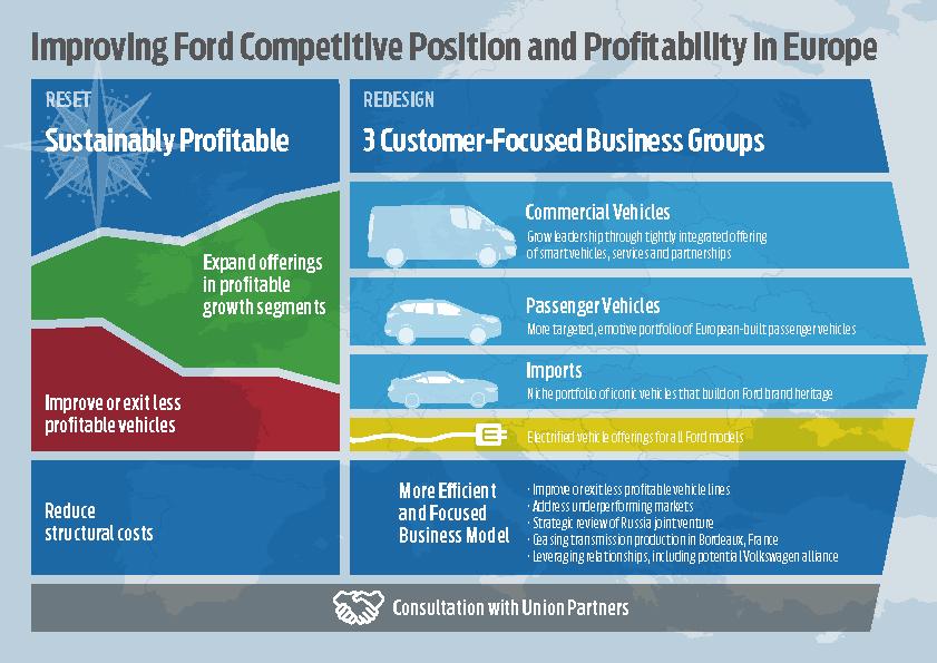 Ford krepi konkurenčni položaj in donosnost v Evropi