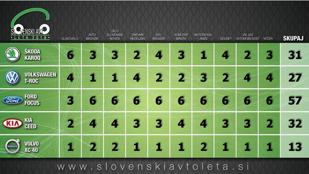 Vsi mediji so Focusa izbrali za Slovenski avto leta 2019