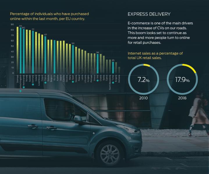 Dostavna vozila so hrbtenica gospodarstva