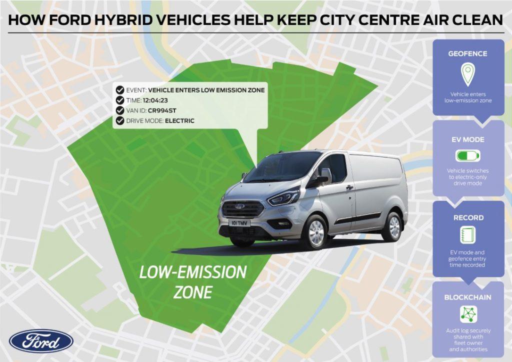 Ford spodbuja čistejši zrak v mestu