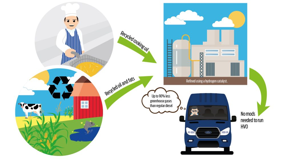 Ford Transit Bio-Olje